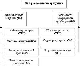 Материалоемкость продукции 4