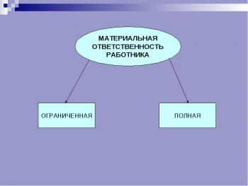 Материальная ответственность 5