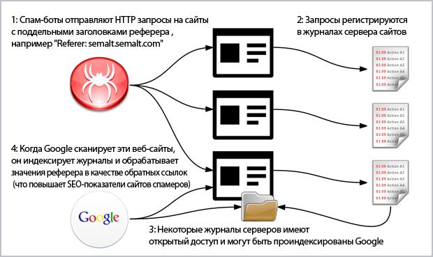 Принцип работы спам-фильтров