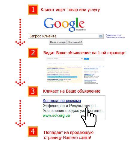Действенный способ монетизации сайта с помощью сервисов Гугл
