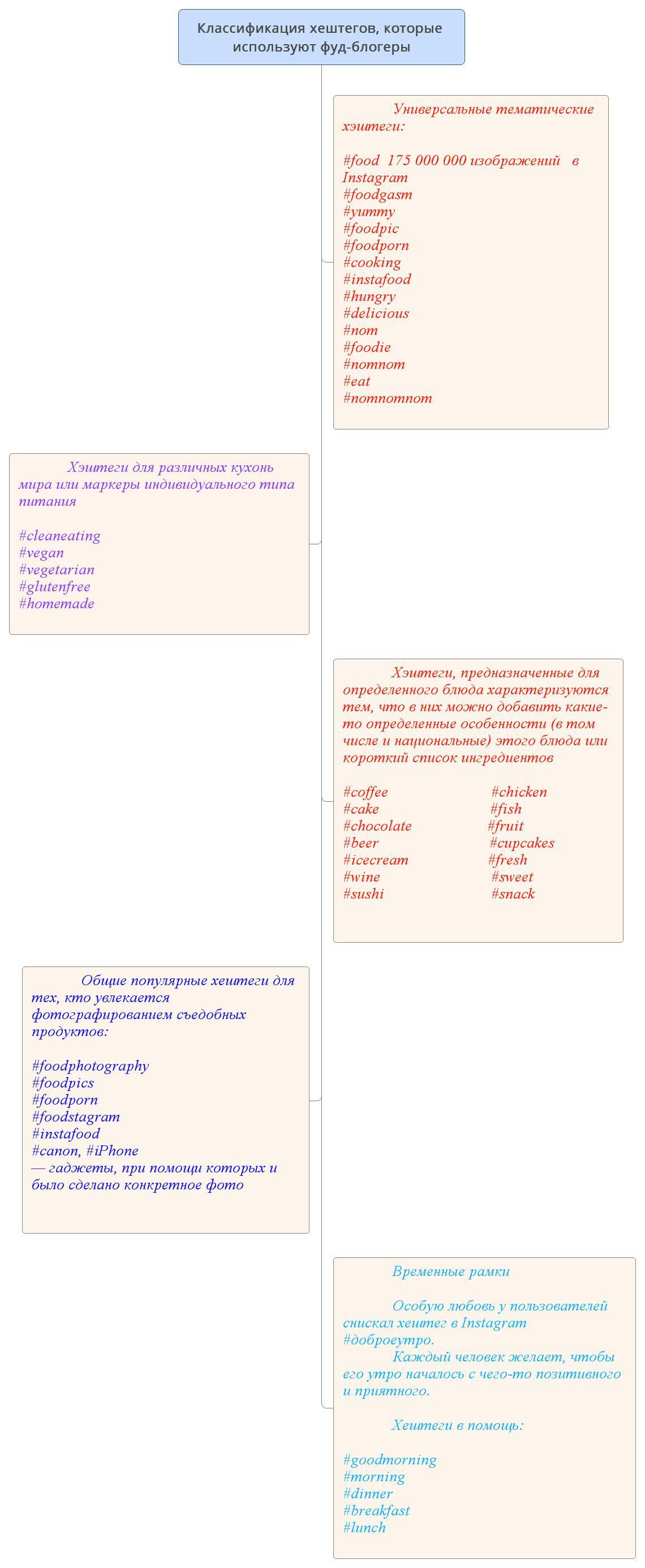 Классификация хештегов, которые используют фуд-блогеры