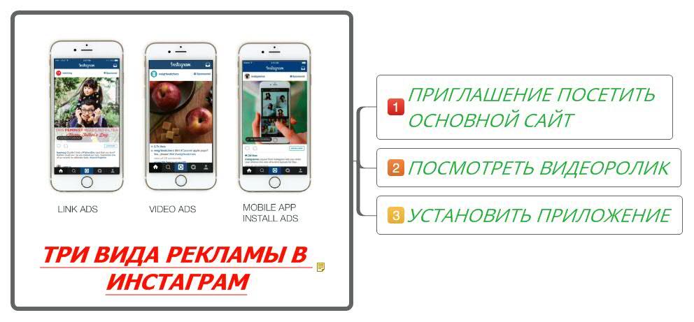 Три вида рекламы в Инстаграм