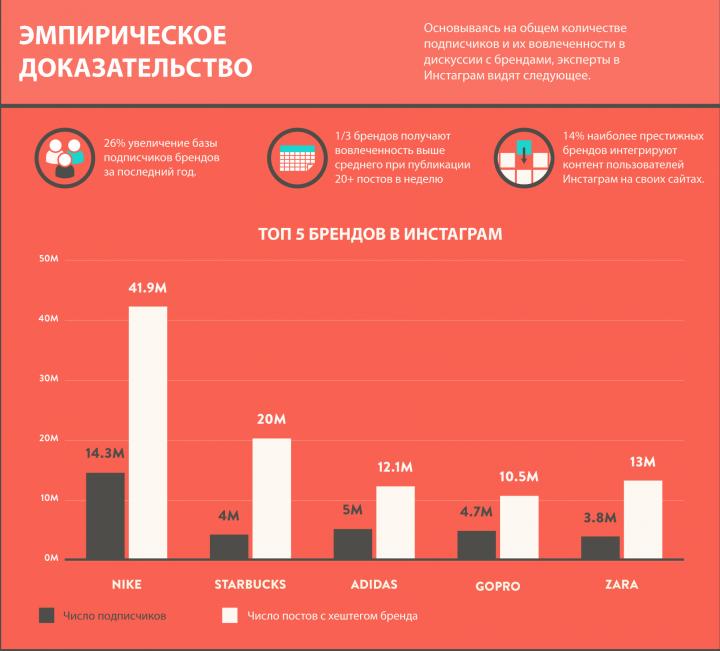 Инфографика Инстаграмм 2015