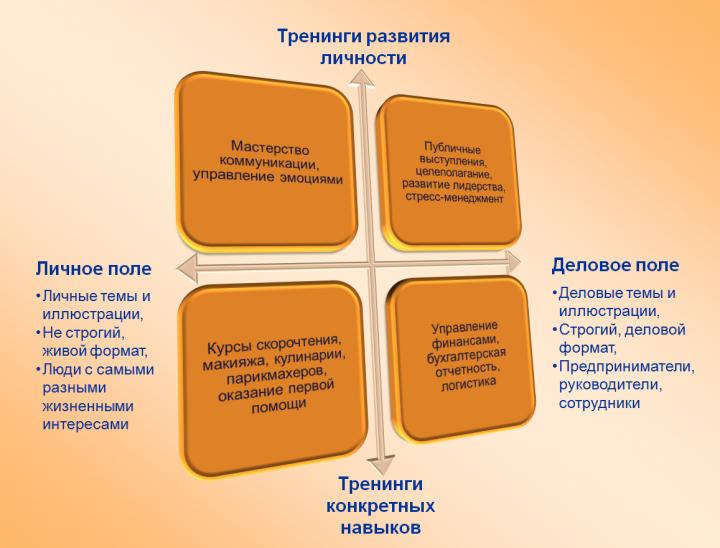 Типы тренингов развития личности