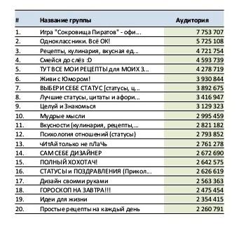 Примеры самых раскрученных групп Одноклассники