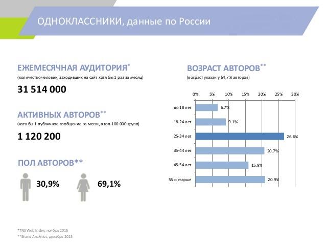 Целевая аудитория Одноклассников
