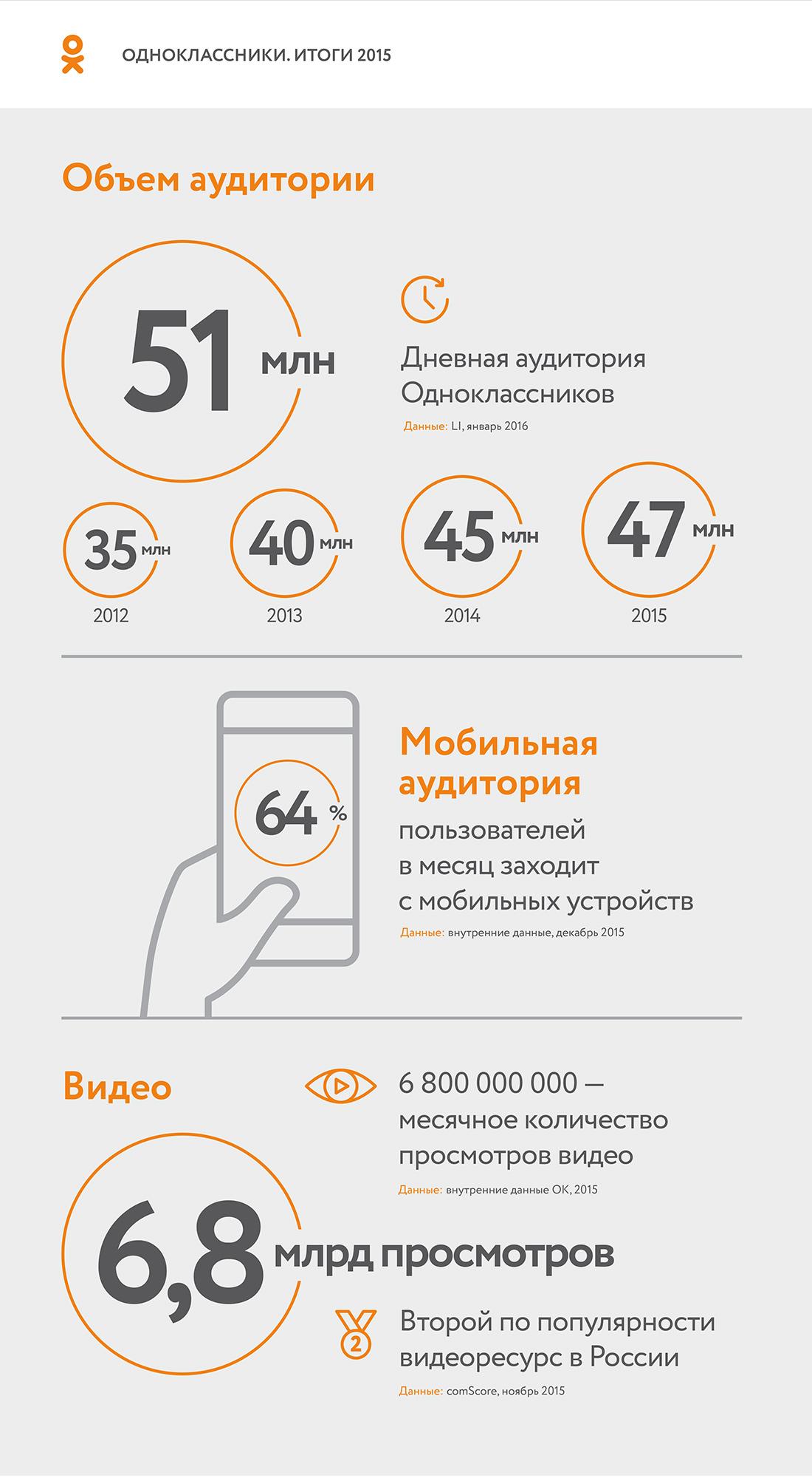 Информация с сайта d-russia.ru