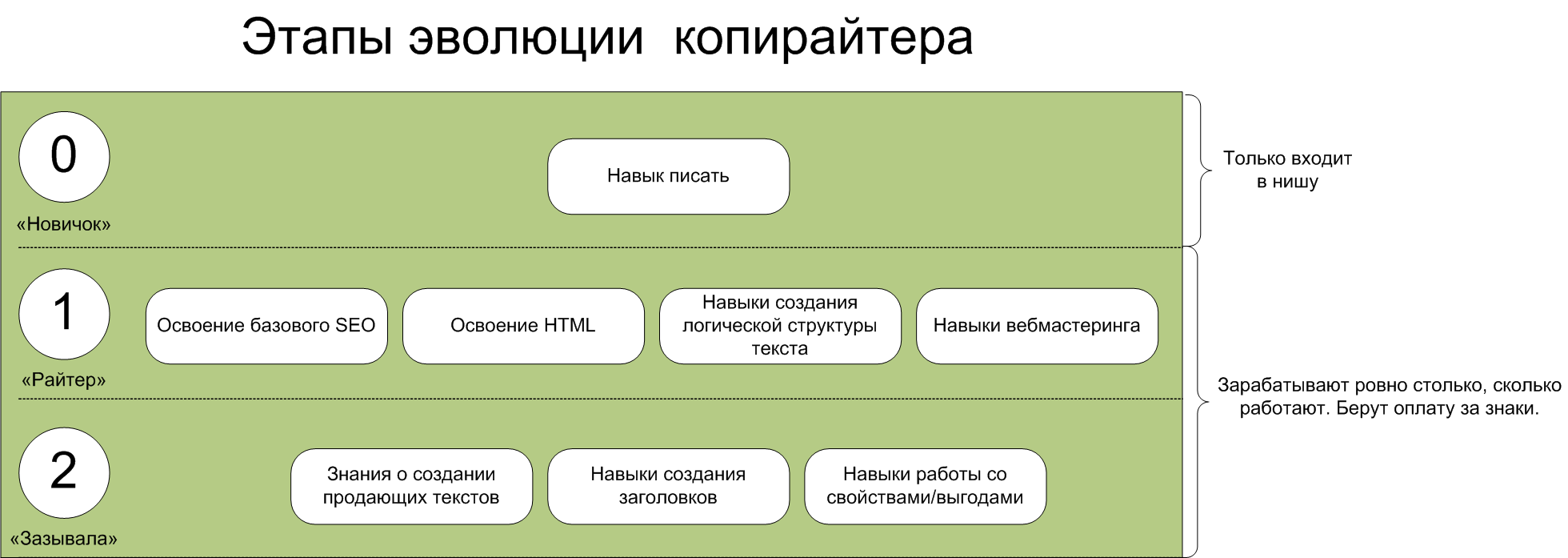 Новичок-копирайтер
