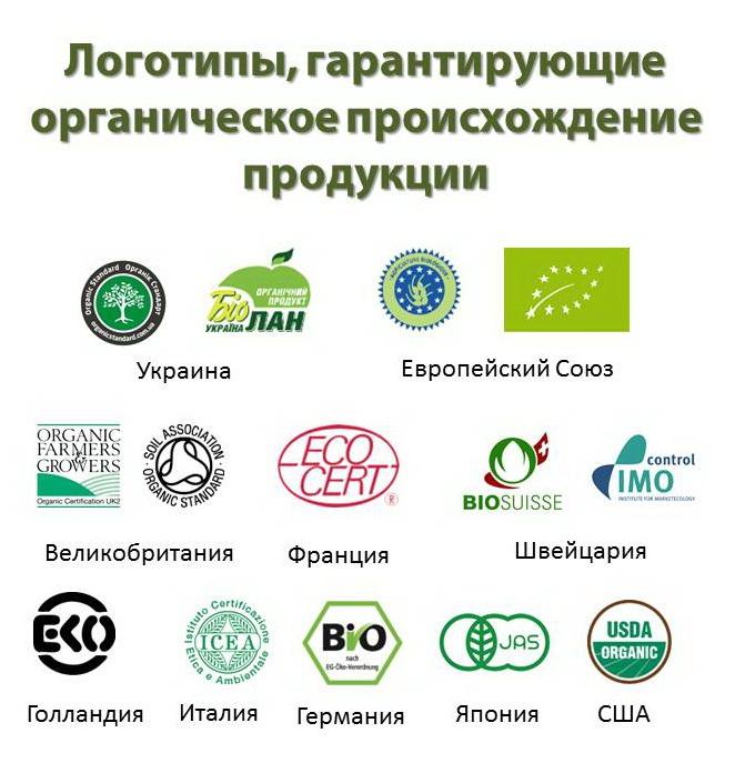 Логотипы для экопродукции