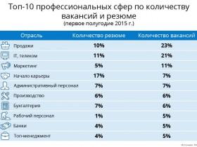 Спрос на услуги и профессии в текущем полугодии