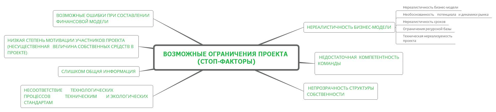 Возможные ограничения проекта (стоп-факторы)