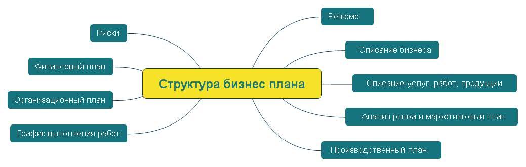 Структура бизнес плана