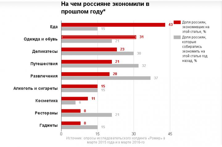 На чем экономят россияне в кризис