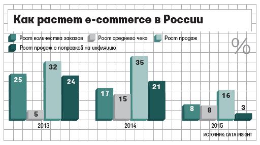 Динамика развития электронной коммерции