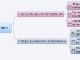 Виды тестирования