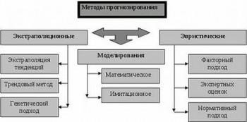 Метод экстраполяции 2
