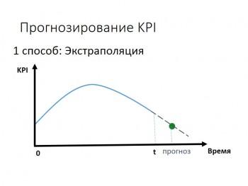 Метод экстраполяции 3