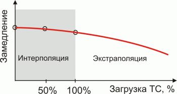 Метод экстраполяции 6