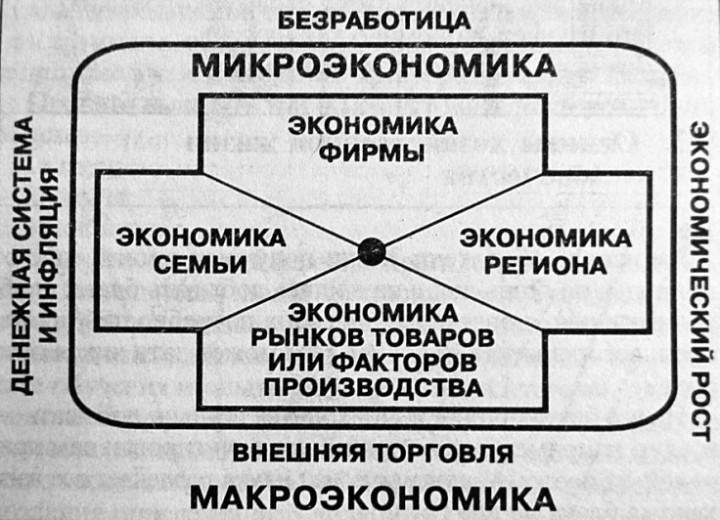 Микроэкономика 3