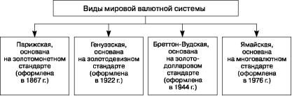 Мировая валютная система 5