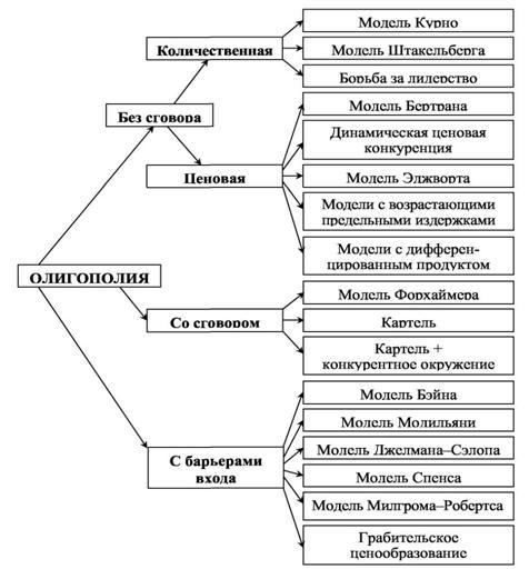 Модели олигополии 3