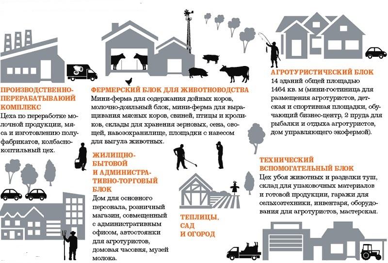 Производство экологически чистой продукции