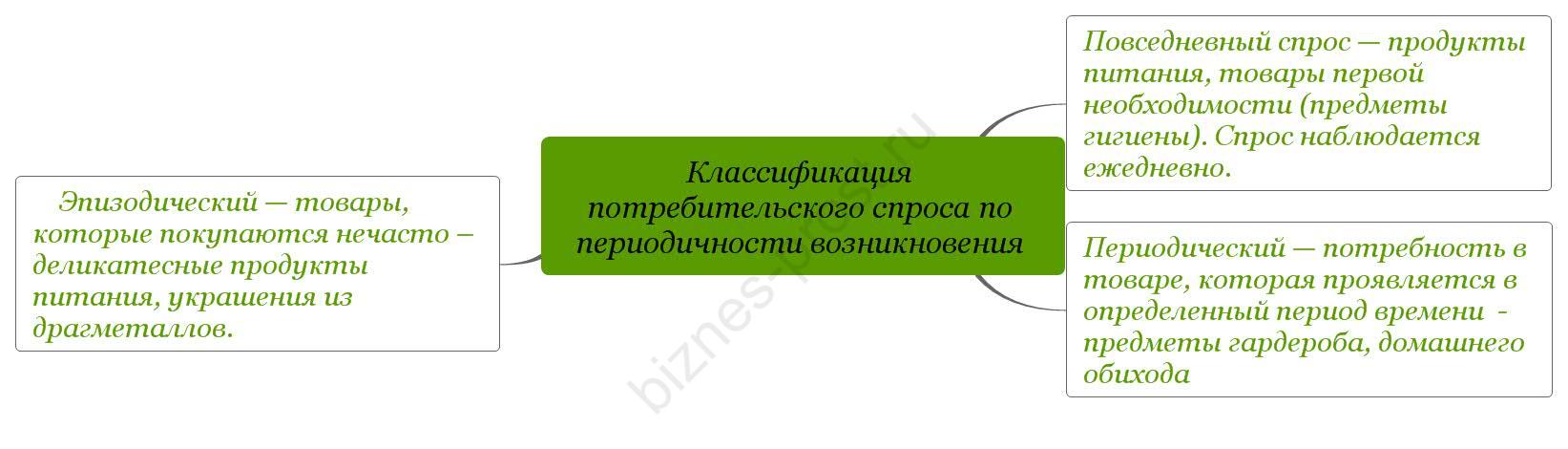 Классификация потребительского спроса по периодичности возникновения