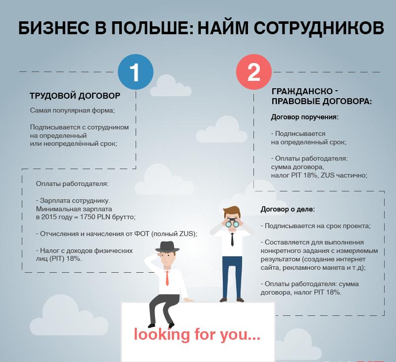 Бизнес в Польше: процедура найма сотрудников