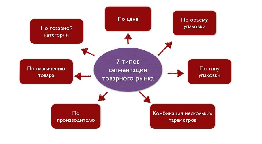 Типы сегментации товарного рынка