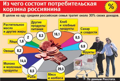 Объем потребительской корзины на 2014 год