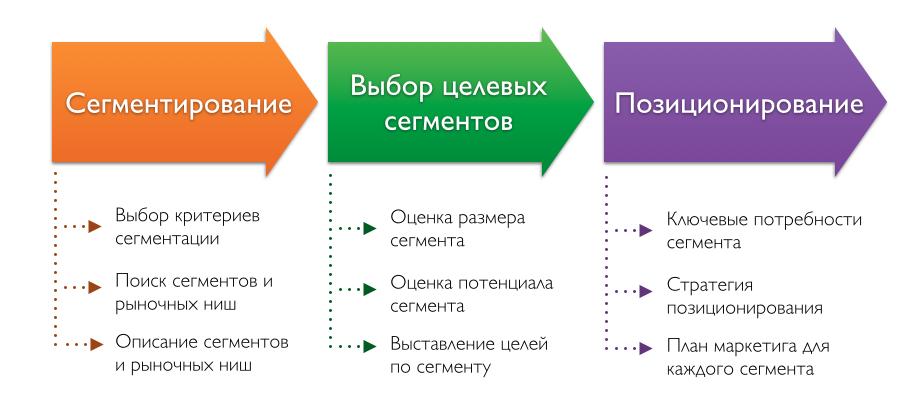 Сегментирование и позиционирование