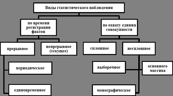 Наблюдение выборочное 5