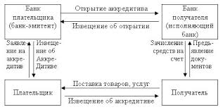 Процедуры по операциям с аккредитивами