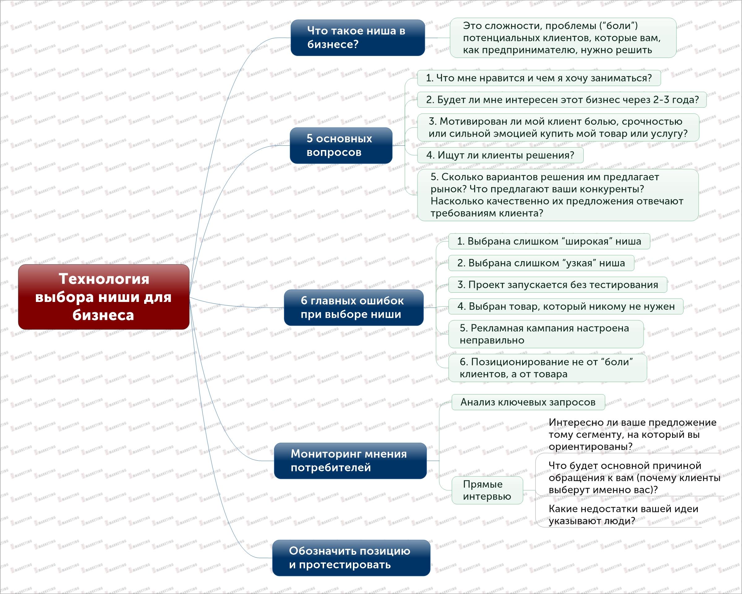 Технология выбора ниши для бизнеса в сфере оказания услуг