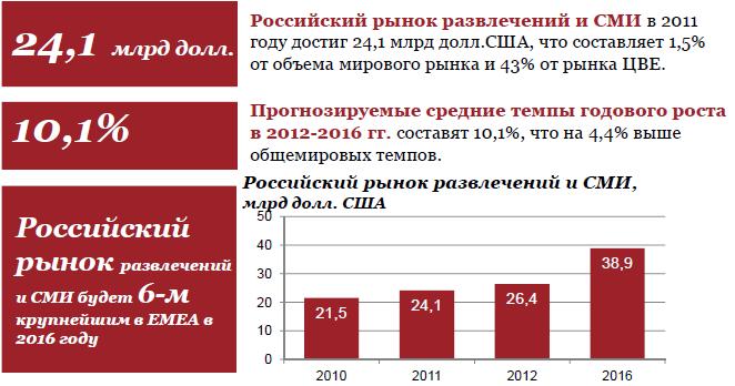 Темпы роста рынка развлекательных услуг и СМИ