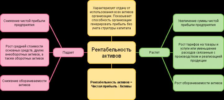 rentabelnost-aktivov-1