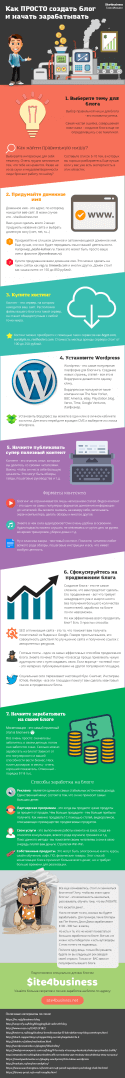 Инфографика о том, как просто создать блог и начать зарабатывать