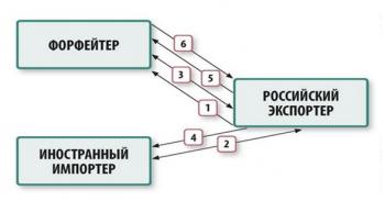 Что такое форфейтинг: схема, договор, пример и отличия форфейтинга от факторинга