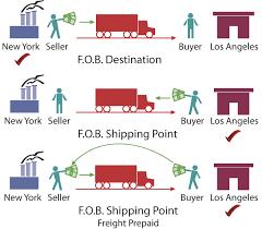 Выгоды поставки fob для продавца