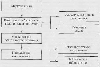 xronologiya-razvitiya-ekonomicheskoj-nauki-2