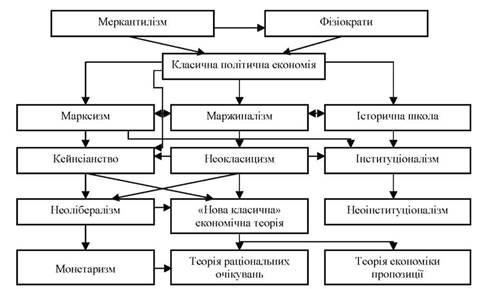 xronologiya-razvitiya-ekonomicheskoj-nauki-3