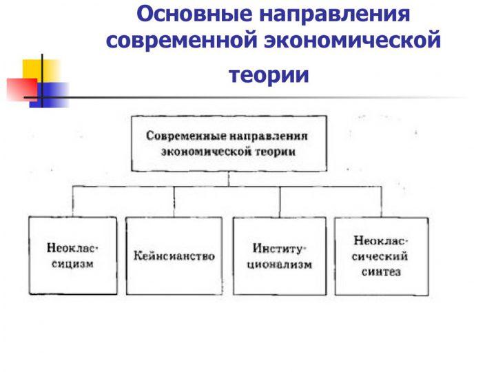 xronologiya-razvitiya-ekonomicheskoj-nauki-4