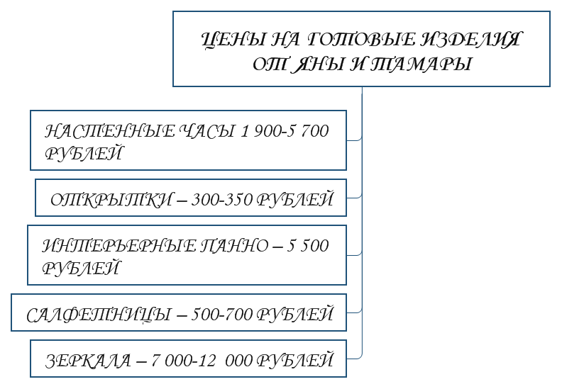 Цены на готовые изделия от Яны и Тамары