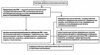 Система органов власти