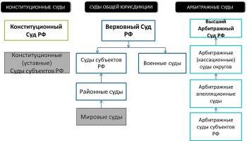 Система судов в РФ