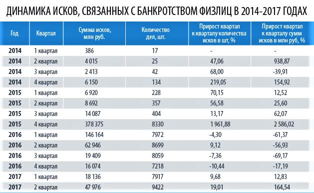 Статистика разбирательств в России