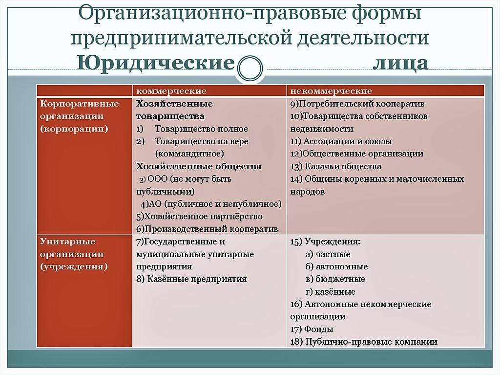 Правовые формы организаций