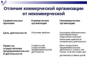 коммерческие и нКоммерческие организации