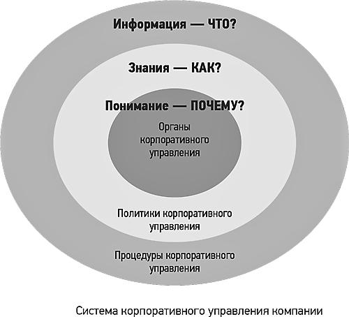 Управление корпорацией
