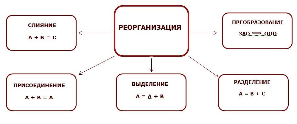 Универсальная форма